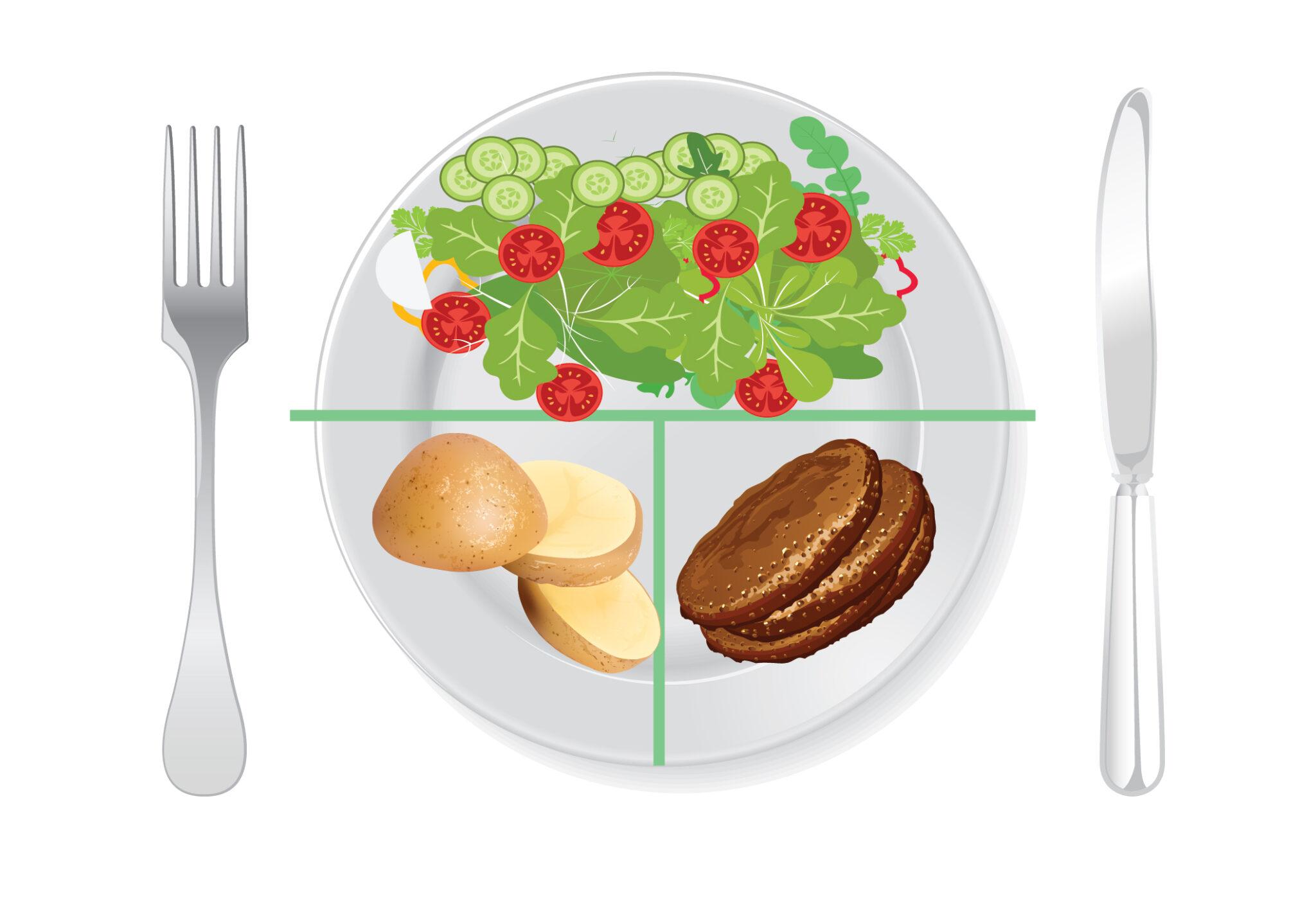 μέθοδος του ελεγχόμενου πιάτου